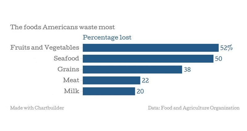 Foods-Americans-Waste-Most