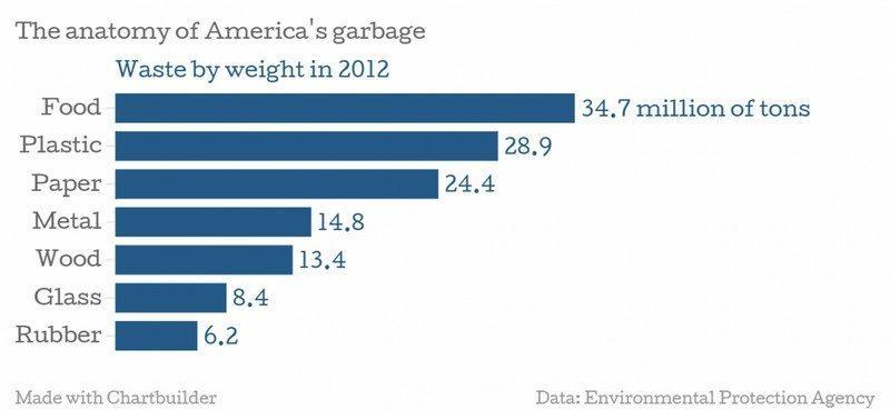 Graph - The Washington Post