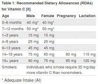 ODS-NIH RDA for Vitamin C