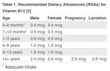 ODS-NIH RDA for Vitamin B12