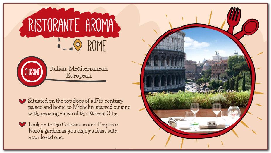 Ristorante Aroma - Rome