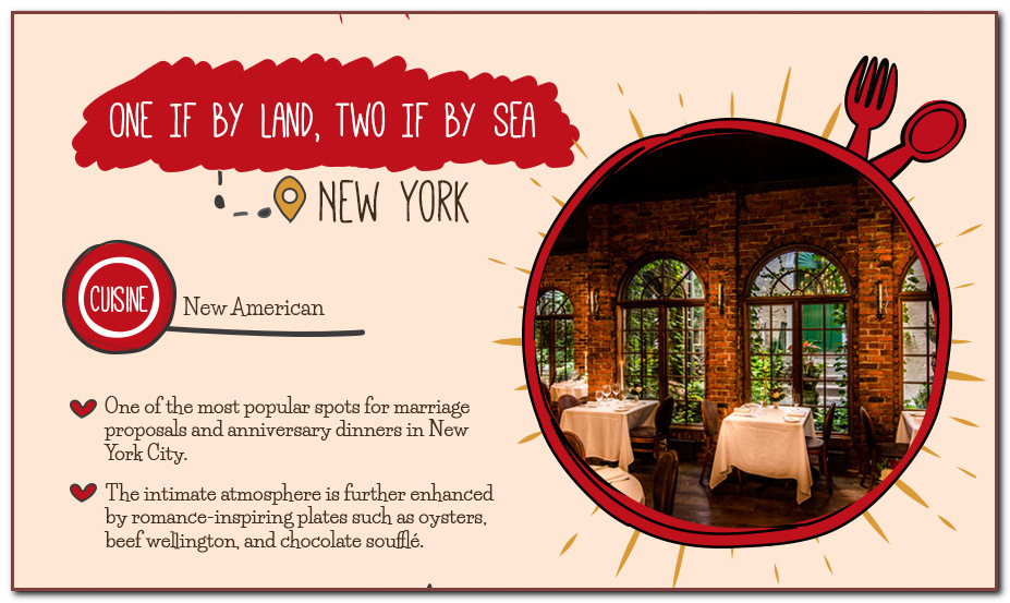 One if by land, two if by sea restaurant - New York